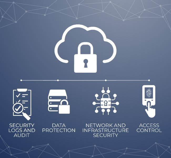 cloud security graphic. security logs and audit. data protection. network and infrastructure security. access control.